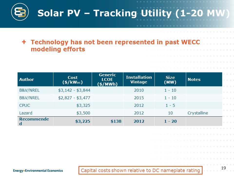 Solar PV – Tracking Utility (1-20 MW) Technology has not been represented in past WECC modeling efforts 19 Author Cost ($/kW DC ) Generic LCOE ($/MWh)