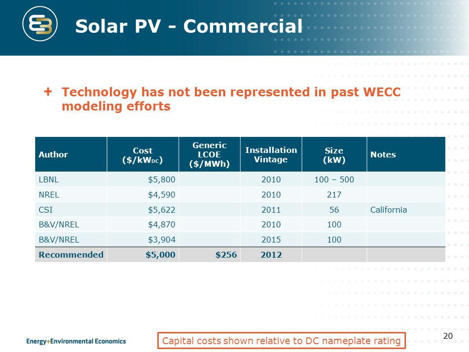 Solar PV - Commercial Technology has not been represented in past WECC modeling efforts 20 Author Cost ($/kW DC ) Generic LCOE ($/MWh) Installation Vi