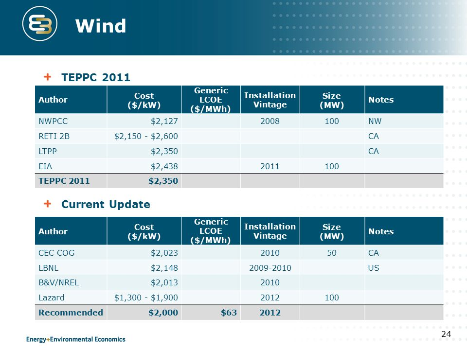 Wind TEPPC 2011 Current Update 24 Author Cost ($/kW) Generic LCOE ($/MWh) Installation Vintage Size (MW) Notes NWPCC$2,1272008100NW RETI 2B$2,150 - $2,600CA LTPP$2,350CA EIA$2,4382011100 TEPPC 2011$2,350 Author Cost ($/kW) Generic LCOE ($/MWh) Installation Vintage Size (MW) Notes CEC COG$2,023201050CA LBNL$2,1482009-2010US B&V/NREL$2,0132010 Lazard$1,300 - $1,9002012100 Recommended$2,000$632012