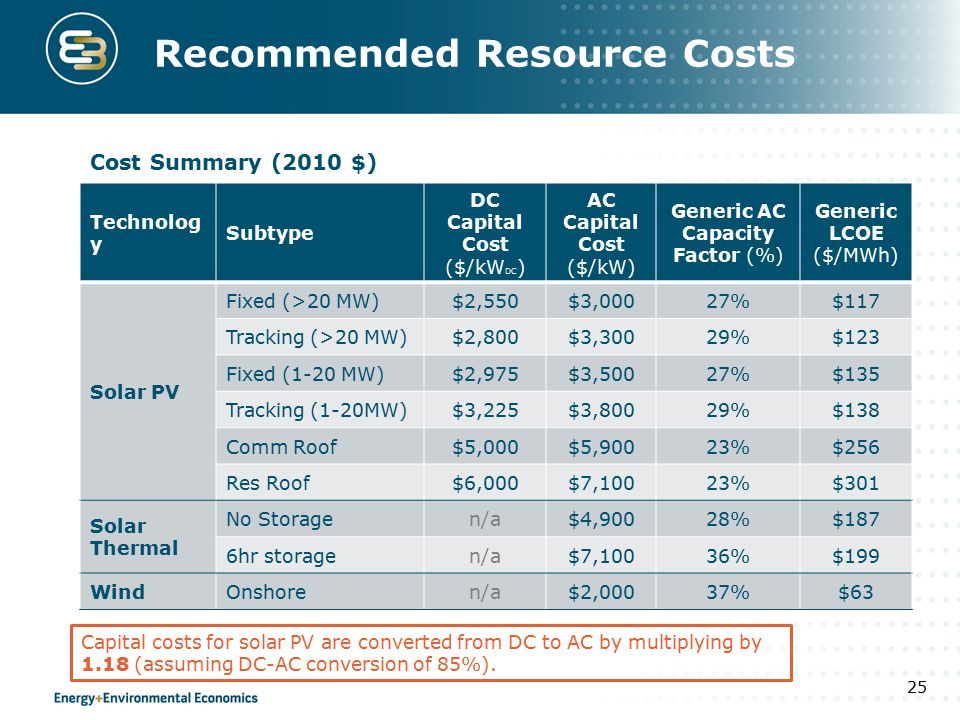 Recommended Resource Costs Technolog y Subtype DC Capital Cost ($/kW DC ) AC Capital Cost ($/kW) Generic AC Capacity Factor (%) Generic LCOE ($/MWh) Solar PV Fixed (>20 MW)$2,550$3,00027%$117 Tracking (>20 MW)$2,800$3,30029%$123 Fixed (1-20 MW)$2,975$3,50027%$135 Tracking (1-20MW)$3,225$3,80029%$138 Comm Roof$5,000$5,90023%$256 Res Roof$6,000$7,10023%$301 Solar Thermal No Storagen/a$4,90028%$187 6hr storagen/a$7,10036%$199 WindOnshoren/a$2,00037%$63 25 Cost Summary (2010 $) Capital costs for solar PV are converted from DC to AC by multiplying by 1.18 (assuming DC-AC conversion of 85%).