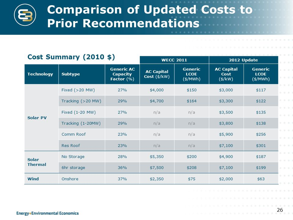 Comparison of Updated Costs to Prior Recommendations WECC 20112012 Update TechnologySubtype Generic AC Capacity Factor (%) AC Capital Cost ($/kW) Gene