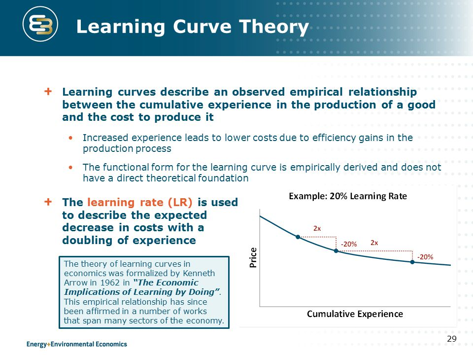 Learning curves describe an observed empirical relationship between the cumulative experience in the production of a good and the cost to produce it I