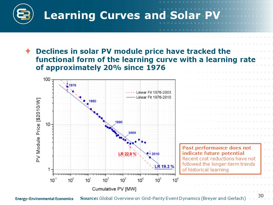 Learning Curves and Solar PV Declines in solar PV module price have tracked the functional form of the learning curve with a learning rate of approximately 20% since 1976 30 Source: Global Overview on Grid-Parity Event Dynamics (Breyer and Gerlach) Past performance does not indicate future potential Recent cost reductions have not followed the longer-term trends of historical learning