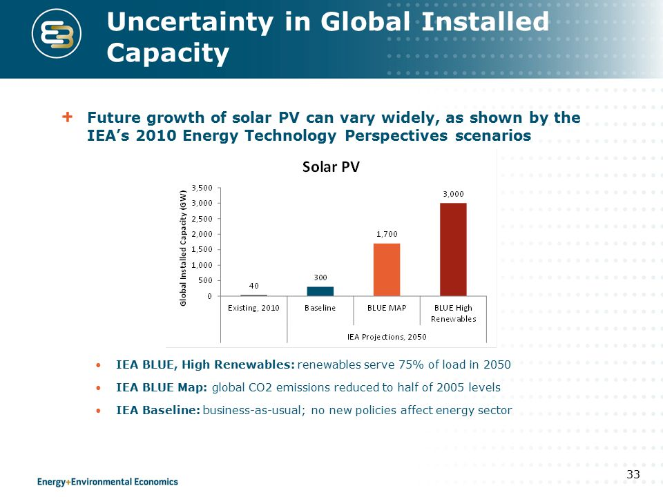 Uncertainty in Global Installed Capacity Future growth of solar PV can vary widely, as shown by the IEA's 2010 Energy Technology Perspectives scenarios IEA BLUE, High Renewables: renewables serve 75% of load in 2050 IEA BLUE Map: global CO2 emissions reduced to half of 2005 levels IEA Baseline: business-as-usual; no new policies affect energy sector 33