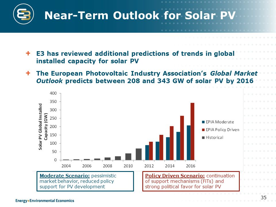 Near-Term Outlook for Solar PV E3 has reviewed additional predictions of trends in global installed capacity for solar PV The European Photovoltaic Industry Association's Global Market Outlook predicts between 208 and 343 GW of solar PV by 2016 35 Policy Driven Scenario: continuation of support mechanisms (FiTs) and strong political favor for solar PV Moderate Scenario: pessimistic market behavior, reduced policy support for PV development