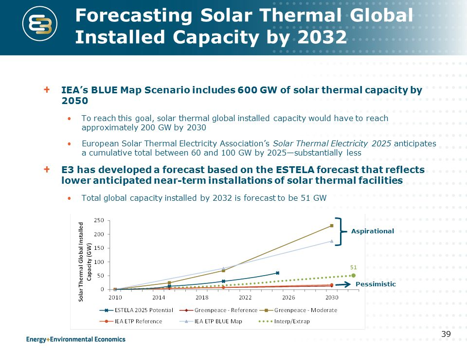 Forecasting Solar Thermal Global Installed Capacity by 2032 IEA's BLUE Map Scenario includes 600 GW of solar thermal capacity by 2050 To reach this goal, solar thermal global installed capacity would have to reach approximately 200 GW by 2030 European Solar Thermal Electricity Association's Solar Thermal Electricity 2025 anticipates a cumulative total between 60 and 100 GW by 2025—substantially less E3 has developed a forecast based on the ESTELA forecast that reflects lower anticipated near-term installations of solar thermal facilities Total global capacity installed by 2032 is forecast to be 51 GW 39 Aspirational Pessimistic