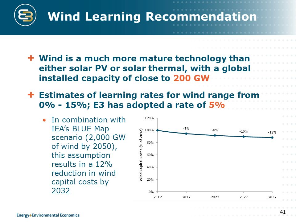 Wind Learning Recommendation Wind is a much more mature technology than either solar PV or solar thermal, with a global installed capacity of close to 200 GW Estimates of learning rates for wind range from 0% - 15%; E3 has adopted a rate of 5% 41 In combination with IEA's BLUE Map scenario (2,000 GW of wind by 2050), this assumption results in a 12% reduction in wind capital costs by 2032