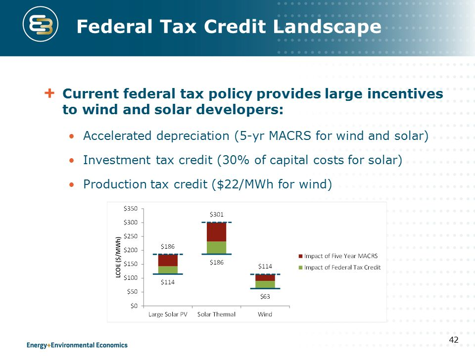 Federal Tax Credit Landscape Current federal tax policy provides large incentives to wind and solar developers: Accelerated depreciation (5-yr MACRS for wind and solar) Investment tax credit (30% of capital costs for solar) Production tax credit ($22/MWh for wind) 42