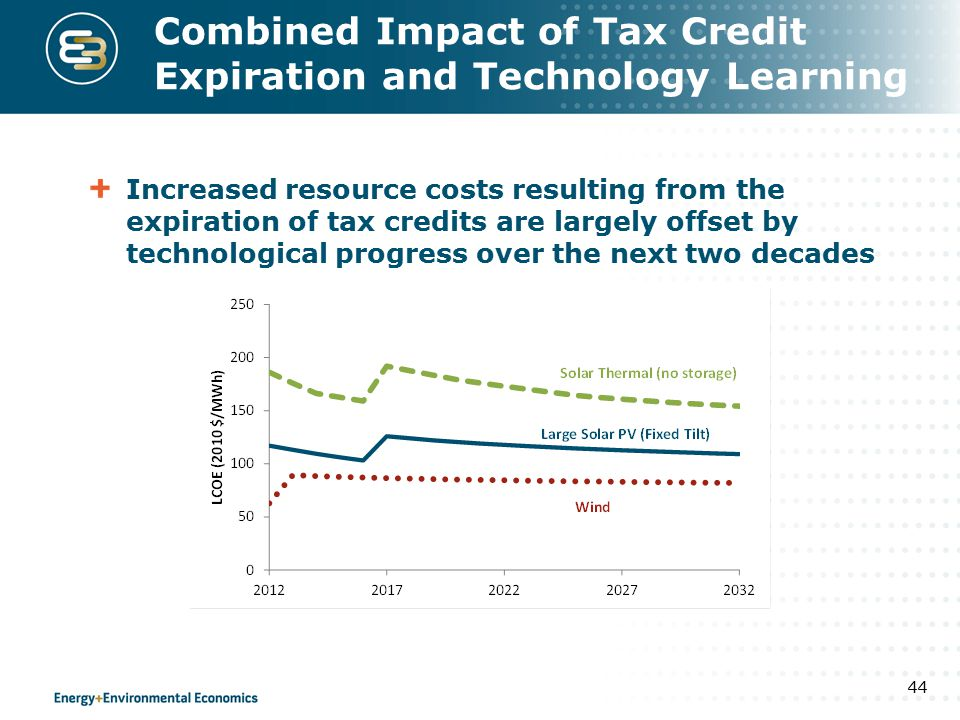 Combined Impact of Tax Credit Expiration and Technology Learning Increased resource costs resulting from the expiration of tax credits are largely offset by technological progress over the next two decades 44