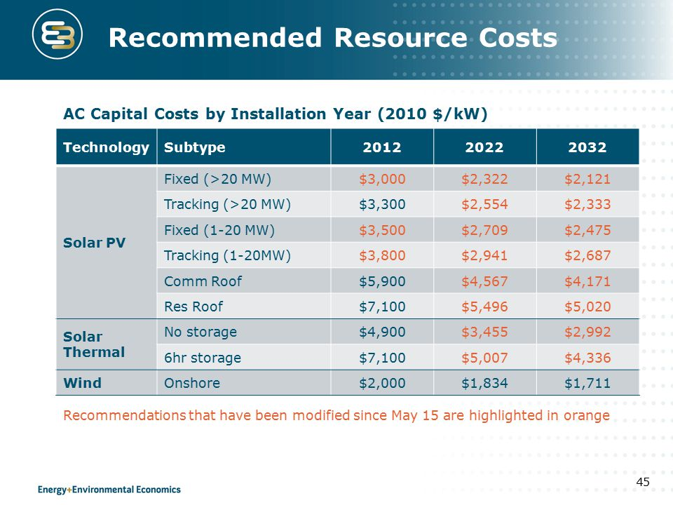 Recommended Resource Costs TechnologySubtype201220222032 Solar PV Fixed (>20 MW)$3,000$2,322$2,121 Tracking (>20 MW)$3,300$2,554$2,333 Fixed (1-20 MW)