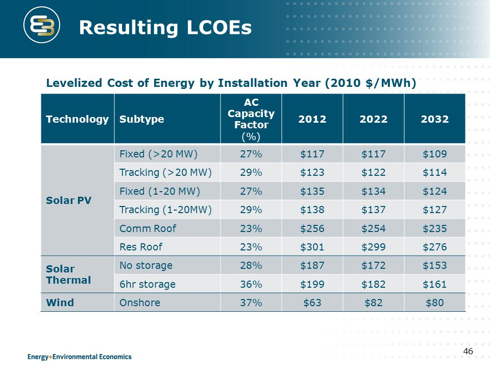 Resulting LCOEs TechnologySubtype AC Capacity Factor (%) 201220222032 Solar PV Fixed (>20 MW)27%$117 $109 Tracking (>20 MW)29%$123$122$114 Fixed (1-20 MW)27%$135$134$124 Tracking (1-20MW)29%$138$137$127 Comm Roof23%$256$254$235 Res Roof23%$301$299$276 Solar Thermal No storage28%$187$172$153 6hr storage36%$199$182$161 WindOnshore37%$63$82$80 46 Levelized Cost of Energy by Installation Year (2010 $/MWh)
