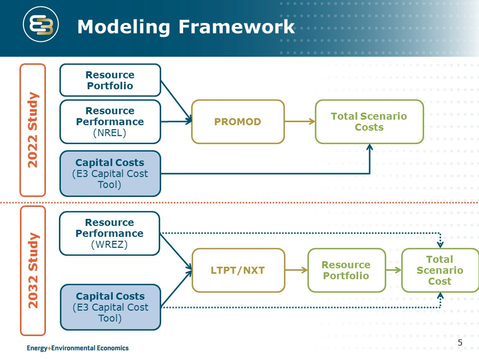 Modeling Framework 5 Capital Costs (E3 Capital Cost Tool) 2022 Study 2032 Study Resource Performance (NREL) Resource Performance (WREZ) PROMOD LTPT/NXT Resource Portfolio Capital Costs (E3 Capital Cost Tool) Total Scenario Costs Resource Portfolio Total Scenario Cost