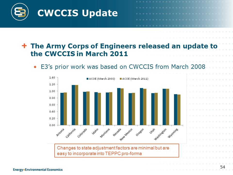 CWCCIS Update The Army Corps of Engineers released an update to the CWCCIS in March 2011 E3's prior work was based on CWCCIS from March 2008 54 Change