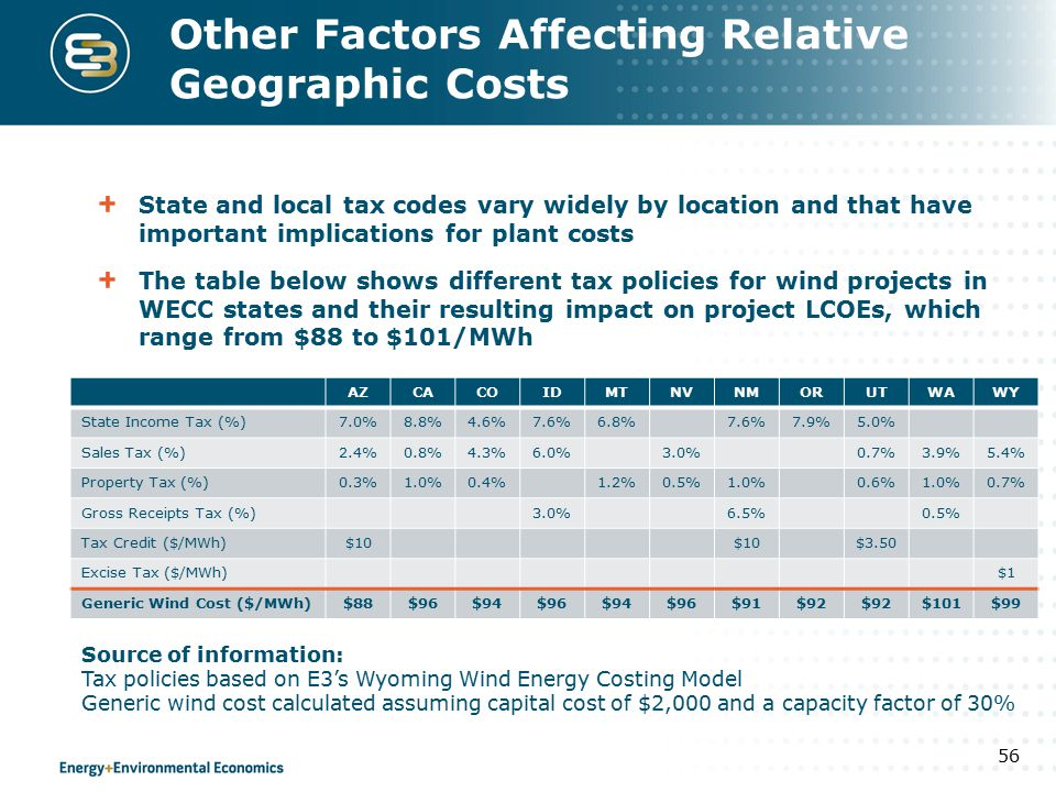 Other Factors Affecting Relative Geographic Costs State and local tax codes vary widely by location and that have important implications for plant costs The table below shows different tax policies for wind projects in WECC states and their resulting impact on project LCOEs, which range from $88 to $101/MWh 56 AZCACOIDMTNVNMORUTWAWY State Income Tax (%)7.0%8.8%4.6%7.6%6.8%7.6%7.9%5.0% Sales Tax (%)2.4%0.8%4.3%6.0%3.0%0.7%3.9%5.4% Property Tax (%)0.3%1.0%0.4%1.2%0.5%1.0%0.6%1.0%0.7% Gross Receipts Tax (%)3.0%6.5%0.5% Tax Credit ($/MWh)$10 $3.50 Excise Tax ($/MWh)$1 Generic Wind Cost ($/MWh)$88$96$94$96$94$96$91$92 $101$99 Source of information: Tax policies based on E3's Wyoming Wind Energy Costing Model Generic wind cost calculated assuming capital cost of $2,000 and a capacity factor of 30%