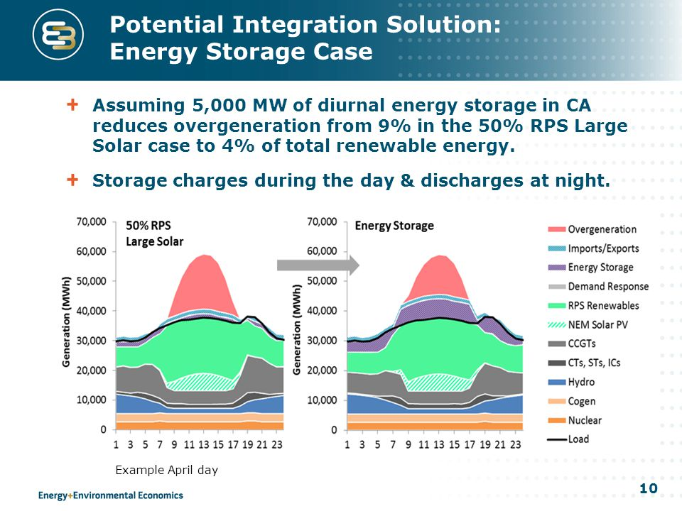 10 Potential Integration Solution: Energy Storage Case Assuming 5,000 MW of diurnal energy storage in CA reduces overgeneration from 9% in the 50% RPS Large Solar case to 4% of total renewable energy.