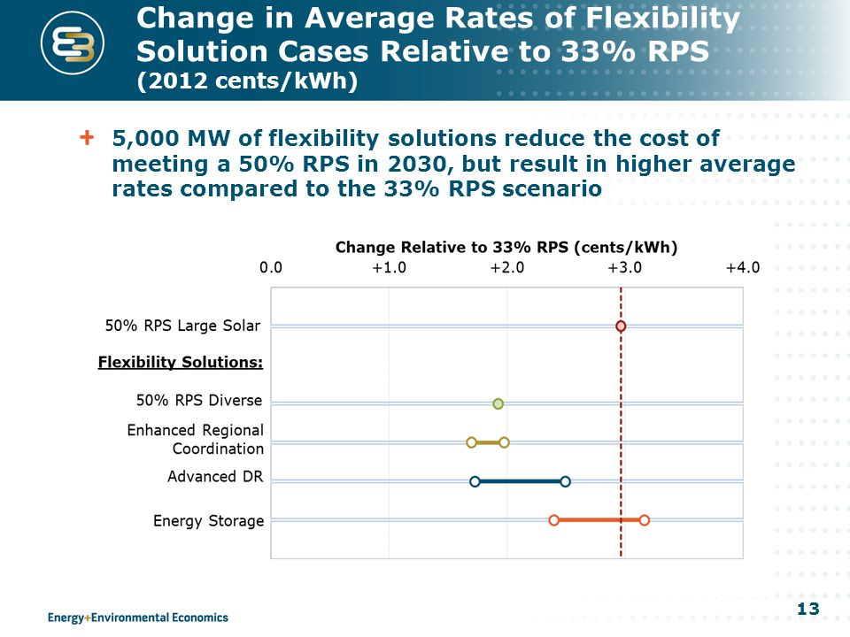 13 Change in Average Rates of Flexibility Solution Cases Relative to 33% RPS (2012 cents/kWh) 5,000 MW of flexibility solutions reduce the cost of meeting a 50% RPS in 2030, but result in higher average rates compared to the 33% RPS scenario