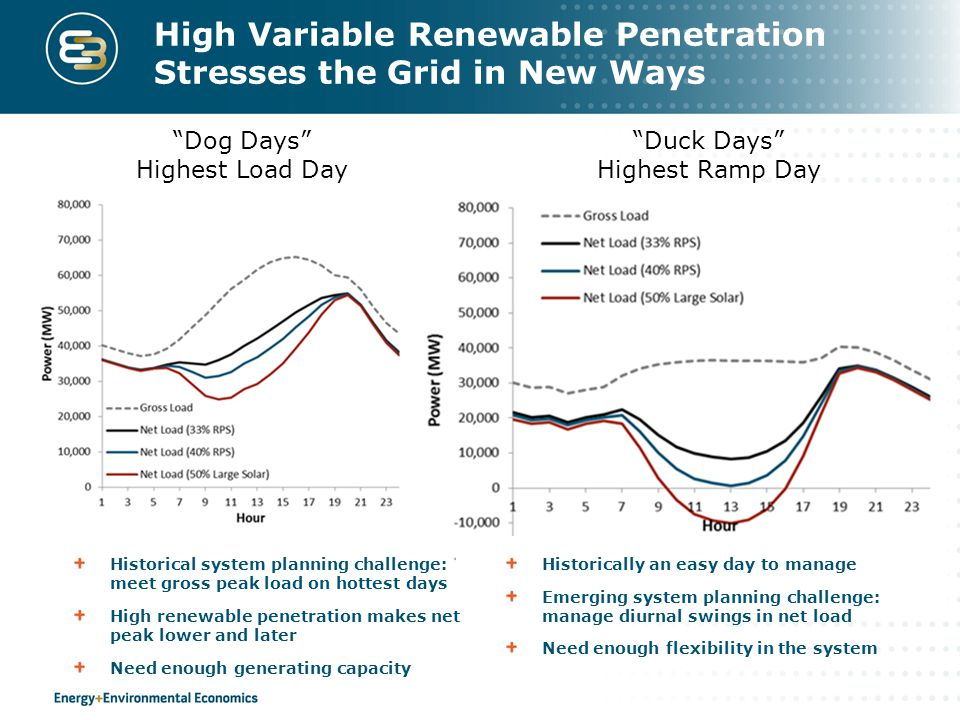 Dog Days Highest Load Day Duck Days Highest Ramp Day High Variable Renewable Penetration Stresses the Grid in New Ways Historical system planning challenge: meet gross peak load on hottest days High renewable penetration makes net peak lower and later Need enough generating capacity Historically an easy day to manage Emerging system planning challenge: manage diurnal swings in net load Need enough flexibility in the system