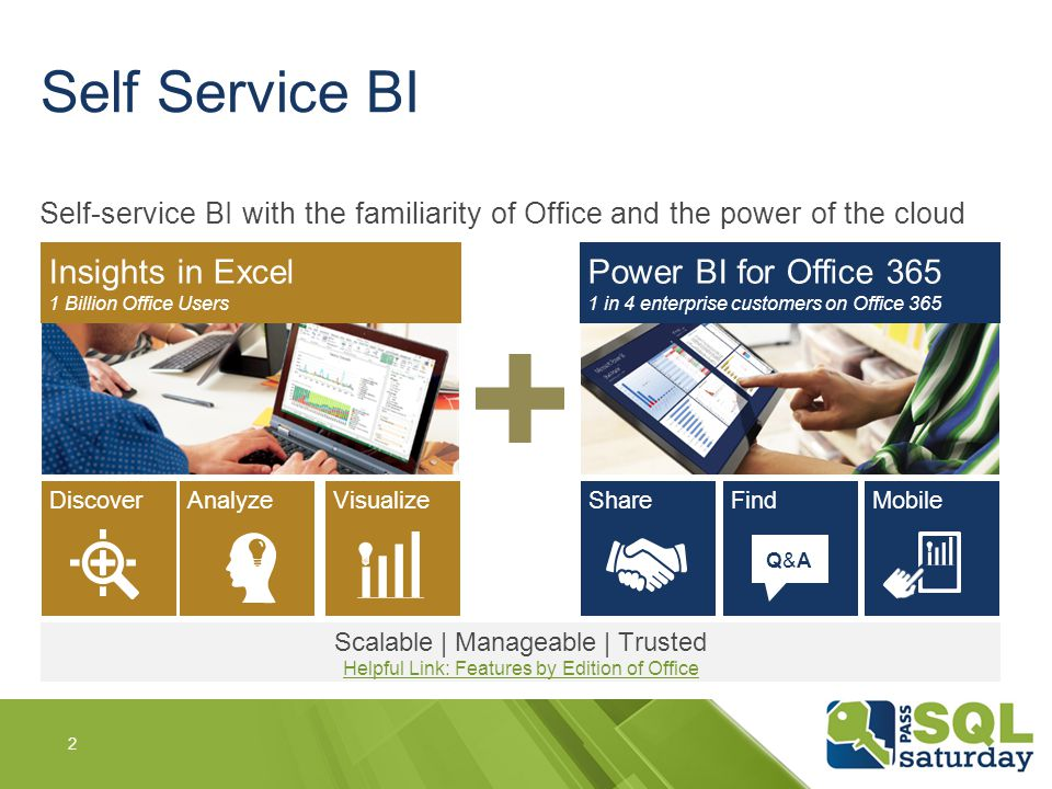 Power BI for Office 365 1 in 4 enterprise customers on Office 365 ShareFind Q&AQ&A Mobile Insights in Excel 1 Billion Office Users AnalyzeVisualizeDis
