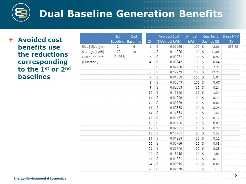 Dual Baseline Generation Benefits Avoided cost benefits use the reductions corresponding to the 1 st or 2 nd baselines 8