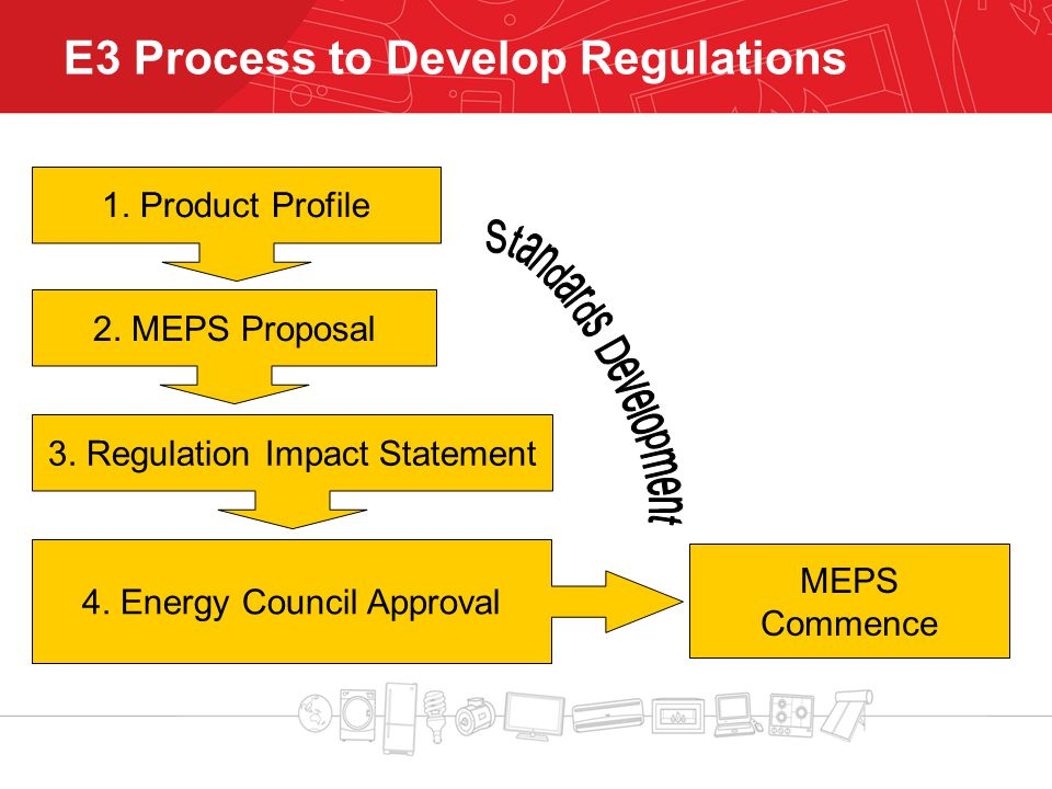 E3 Process to Develop Regulations 1. Product Profile 2.