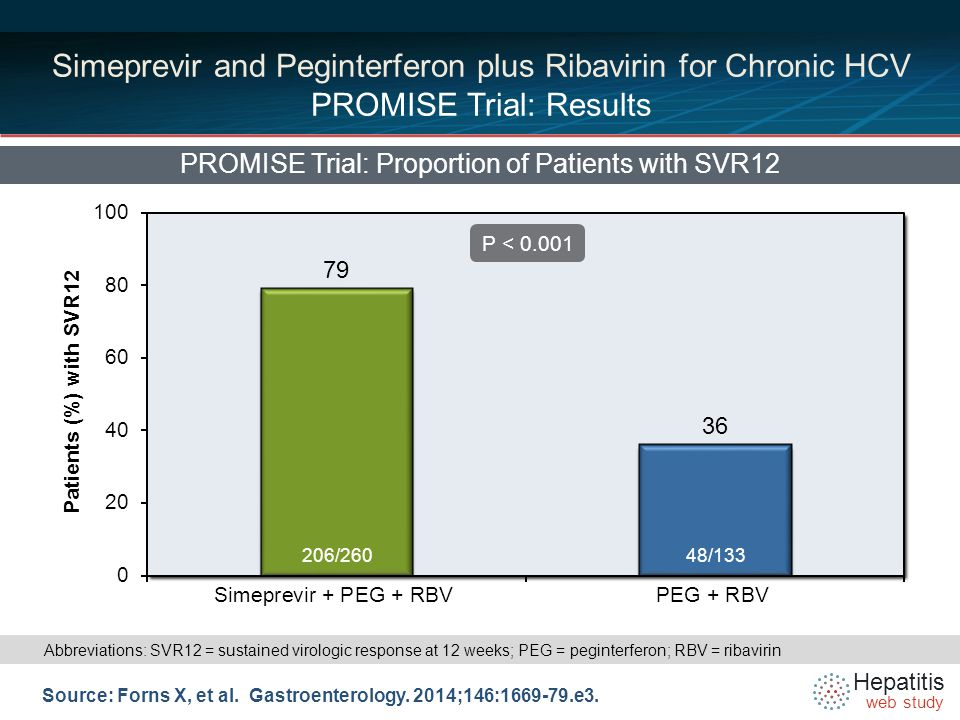 Hepatitis web study PROMISE Trial: SVR12 by HCV Genotype 1 Subtype Source: Forns X, et al.