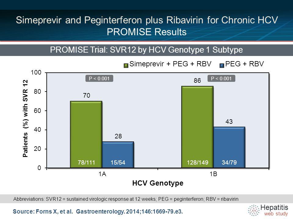 Hepatitis web study Simeprevir and Peginterferon plus Ribavirin for Chronic HCV PROMISE Results PROMISE Trial: SVR12 Response in Simeprevir Arm Based on RGT Criteria Source: Forns X, et al.