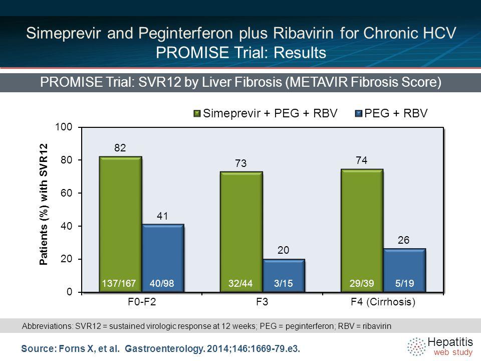 Hepatitis web study Patients Who Had On-Treatment Failure or Relapse Source: Forns X, et al.