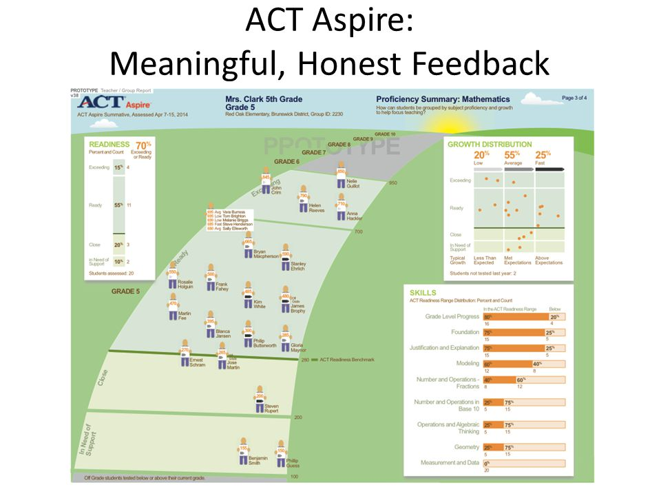 ACT Aspire: Meaningful, Honest Feedback
