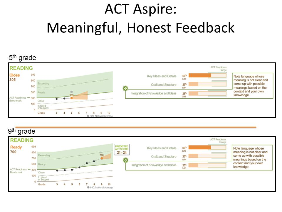 ACT Aspire: Meaningful, Honest Feedback 5 th grade 9 th grade