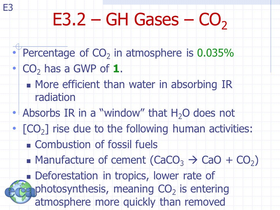 E3 E3.2 – GH Gases – CO 2 Percentage of CO 2 in atmosphere is 0.035% CO 2 has a GWP of 1.