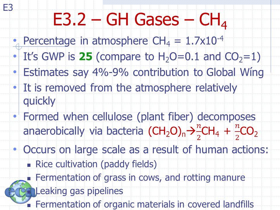 E3 E3.2 – GH Gases – CH 4