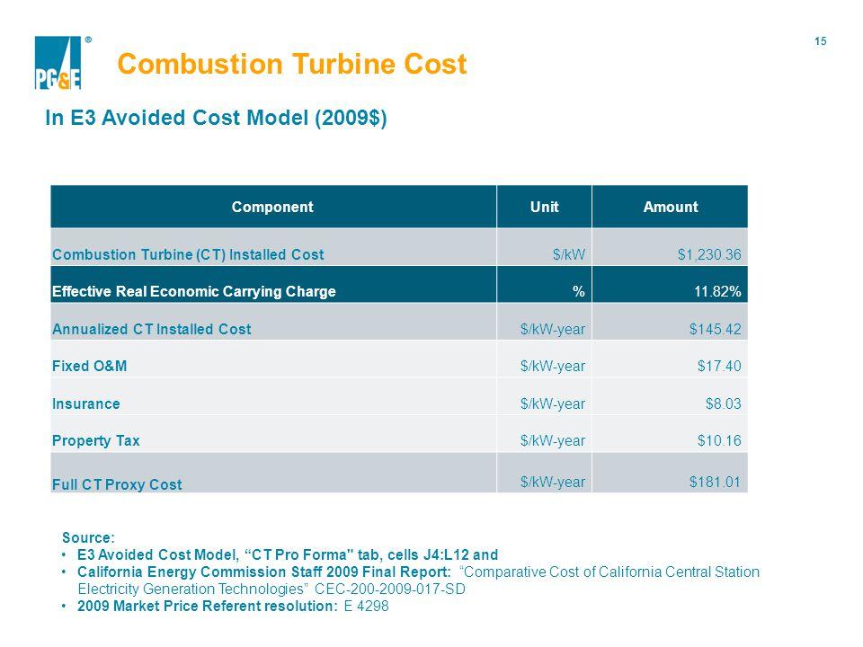 15 Portfolio Modification Combustion Turbine Cost In E3 Avoided Cost Model (2009$) Component UnitAmount Combustion Turbine (CT) Installed Cost$/kW$1,2