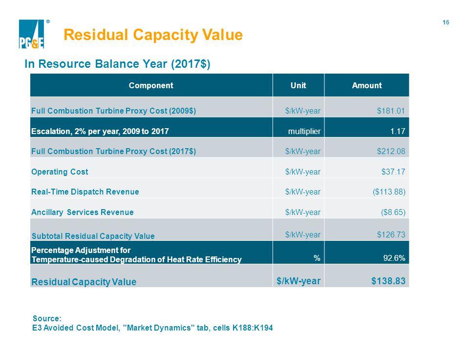 16 Portfolio Modification Residual Capacity Value In Resource Balance Year (2017$) Component UnitAmount Full Combustion Turbine Proxy Cost (2009$)$/kW