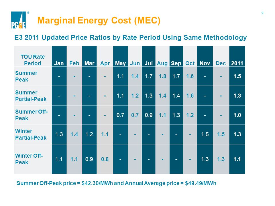 9 Portfolio Modification Marginal Energy Cost (MEC) E3 2011 Updated Price Ratios by Rate Period Using Same Methodology TOU Rate PeriodJanFebMarAprMayJunJulAugSepOctNovDec2011 Summer Peak ----1.11.41.71.81.71.6--1.5 Summer Partial-Peak ----1.11.21.31.4 1.6--1.3 Summer Off- Peak ----0.7 0.91.11.31.2--1.0 Winter Partial-Peak 1.31.41.21.1------1.5 1.3 Winter Off- Peak 1.1 0.90.8------1.3 1.1 Summer Off-Peak price = $42.30/MWh and Annual Average price = $49.49/MWh