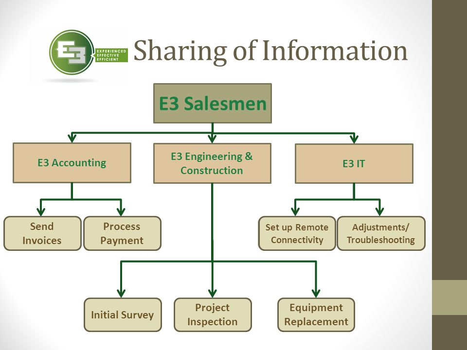 Sharing of Information E3 Accounting E3 Engineering & Construction E3 IT Send Invoices Process Payment Equipment Replacement Project Inspection Initia