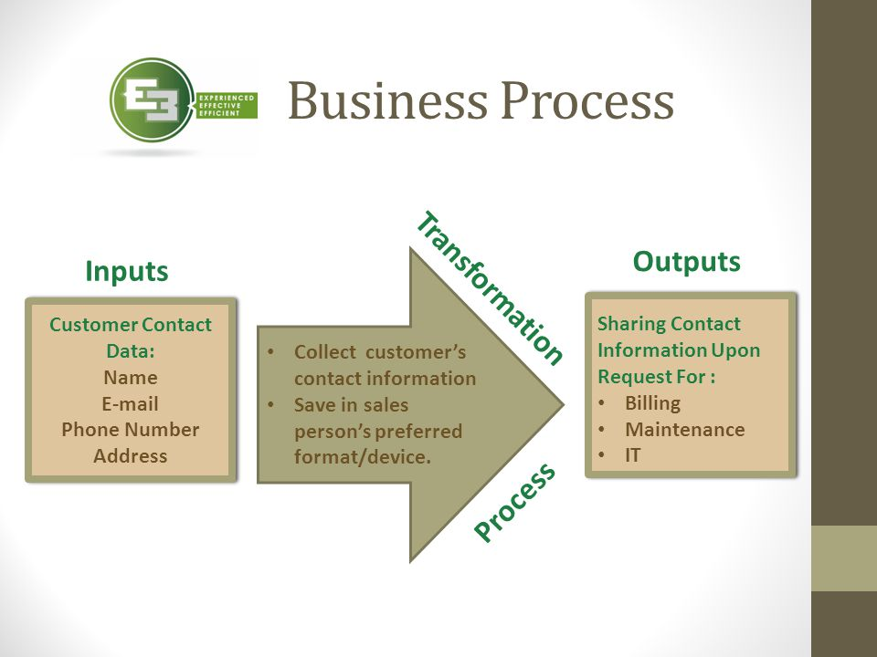 Inputs Outputs Business Process Collect customer's contact information Save in sales person's preferred format/device. Customer Contact Data: Name E-m