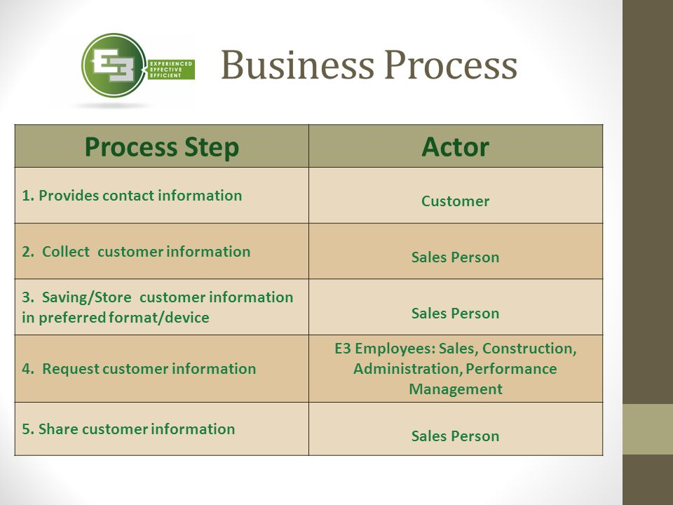 Process StepActor 1. Provides contact information Customer 2. Collect customer information Sales Person 3. Saving/Store customer information in prefer