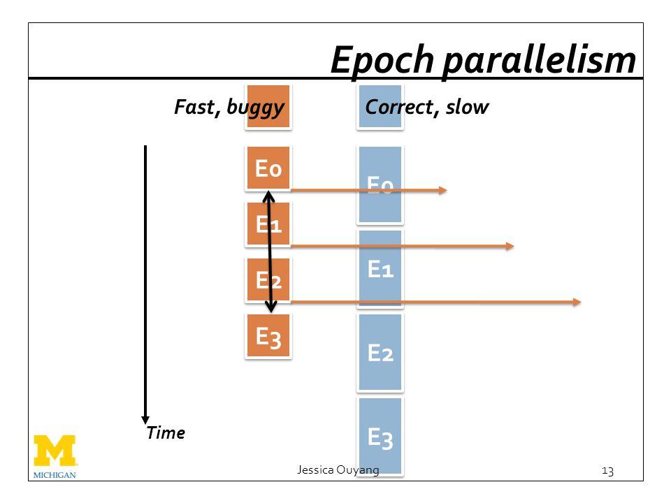 E3 Jessica Ouyang13 Epoch parallelism E2 E1 E0 Time E0 E2 E3 Fast, buggyCorrect, slow