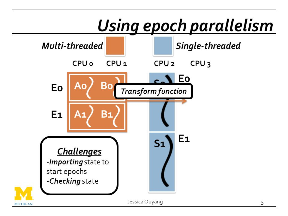 Using epoch parallelism Jessica Ouyang5 CPU 0CPU 1CPU 2CPU 3 E1 E0 B1 B0 E0 S0 Multi-threadedSingle-threaded E1 S1 Transform function Challenges -Importing state to start epochs -Checking state A1 A0