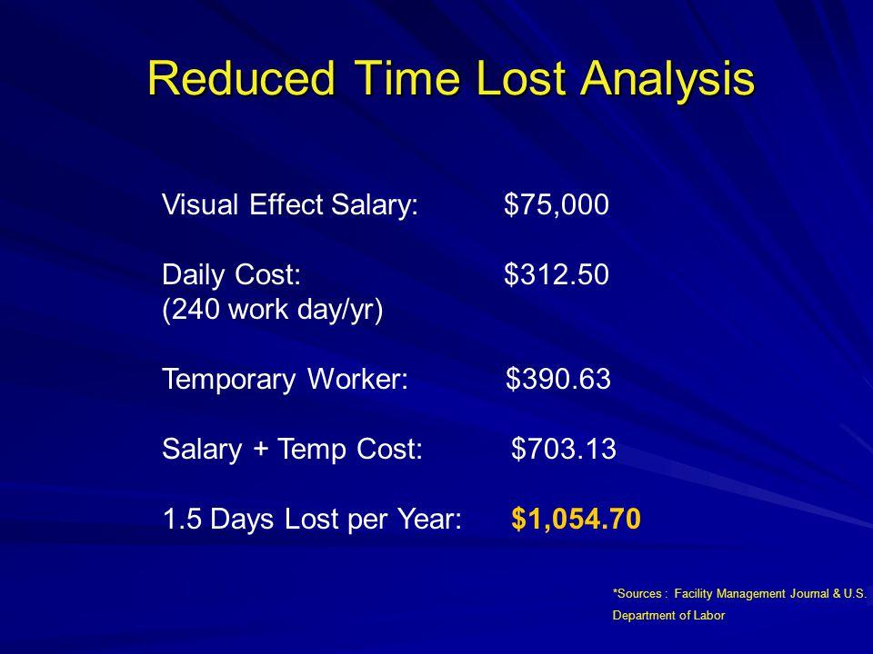 ESC Cost Analysis
