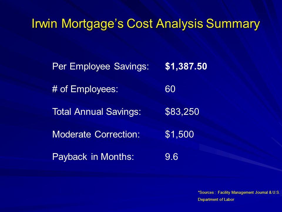 Irwin Mortgage's Cost Saving Analysis TOTAL PER EMPLOYEE SAVINGS: 1.