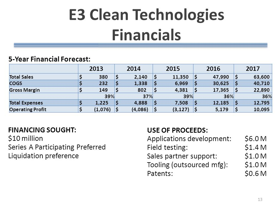 E3 Clean Technologies Financials 13 5-Year Financial Forecast: FINANCING SOUGHT: $10 million Series A Participating Preferred Liquidation preference USE OF PROCEEDS: Applications development: $6.0 M Field testing: $1.4 M Sales partner support: $1.0 M Tooling (outsourced mfg): $1.0 M Patents: $0.6 M 20132014201520162017 Total Sales $ 380 $ 2,140 $ 11,350 $ 47,990 $ 63,600 COGS $ 232 $ 1,338 $ 6,969 $ 30,625 $ 40,710 Gross Margin $ 149 $ 802 $ 4,381 $ 17,365 $ 22,890 39% 37% 39%36% Total Expenses $ 1,225 $ 4,888 $ 7,508 $ 12,185 $ 12,795 Operating Profit $ (1,076) $ (4,086) $ (3,127) $ 5,179 $ 10,095