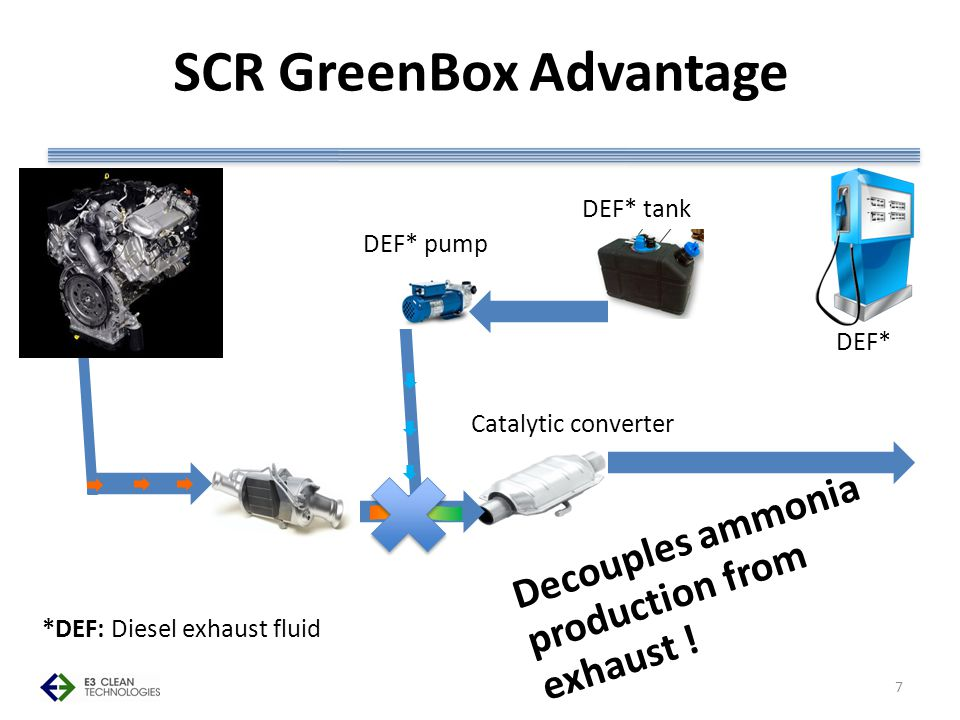 SCR GreenBox Advantage *DEF: Diesel exhaust fluid DEF* DEF* tank DEF* pump Catalytic converter Decouples ammonia production from exhaust .