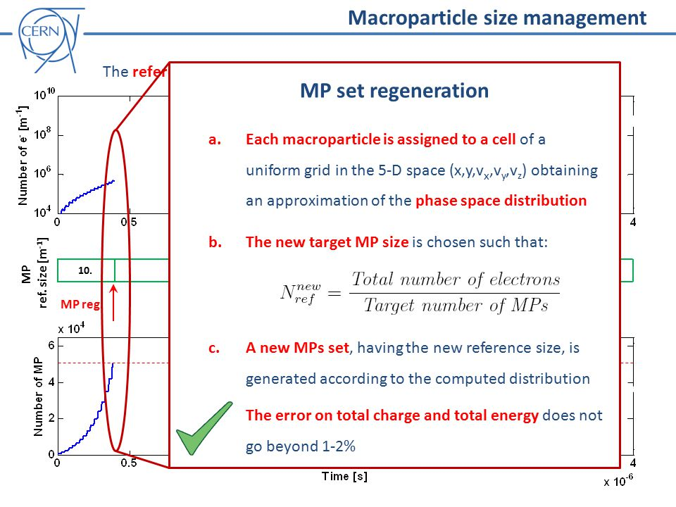 Macroparticle size management 10. MP ref. size [m -1 ] MP reg.