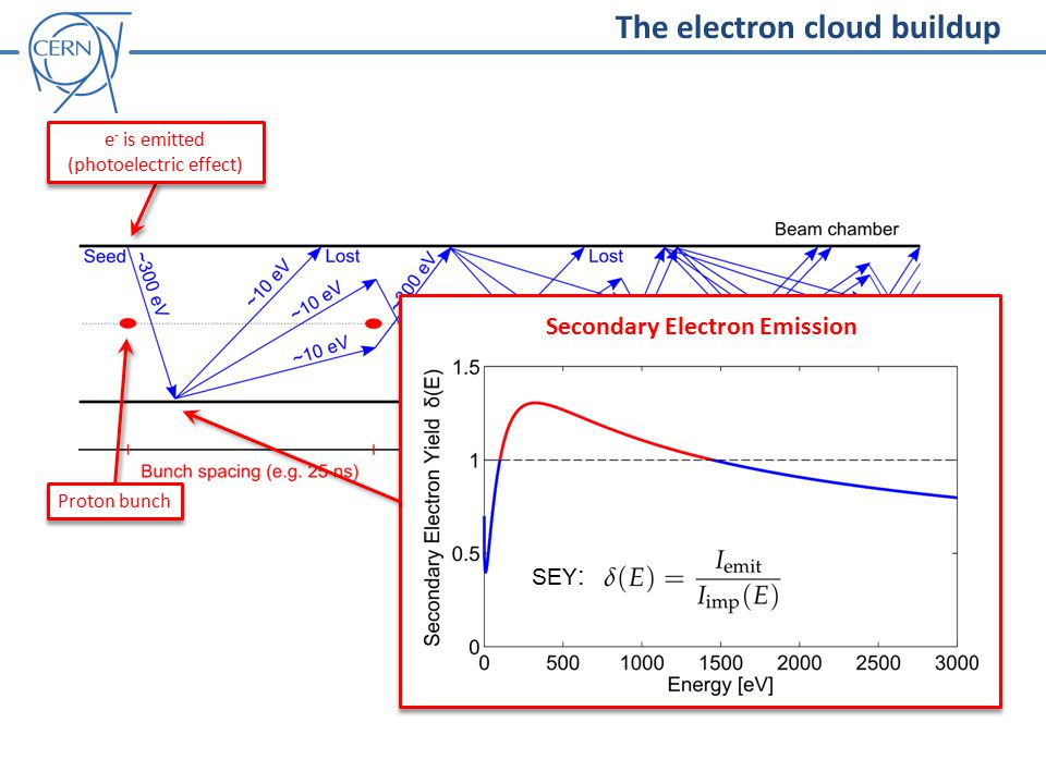 The electron cloud buildup Proton bunch e - is emitted (photoelectric effect) Secondary Electron Emission SEY :