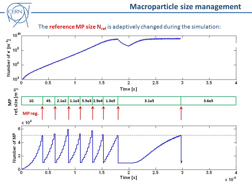 Macroparticle size management 10.45.2.1e21.1e35.5e32.9e41.3e53.1e53.6e5 MP ref.
