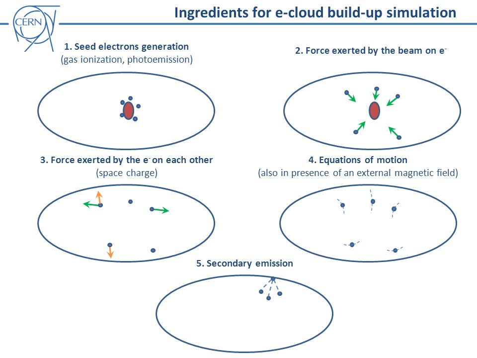 Ingredients for e-cloud build-up simulation 1.