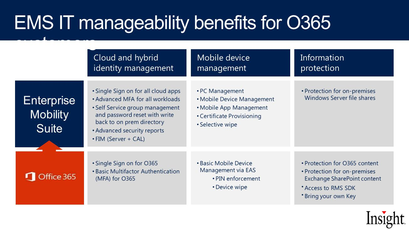 EMS IT manageability benefits for O365 customers
