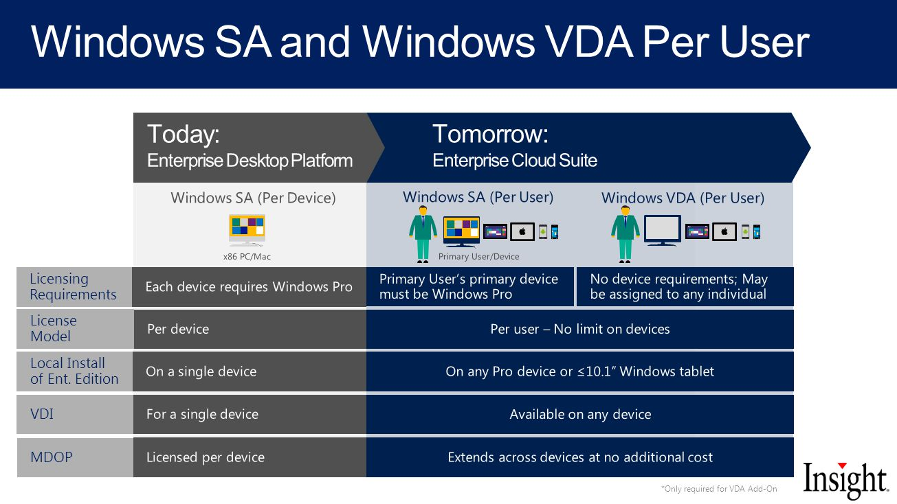 Windows SA and Windows VDA Per User Local Install of Ent.