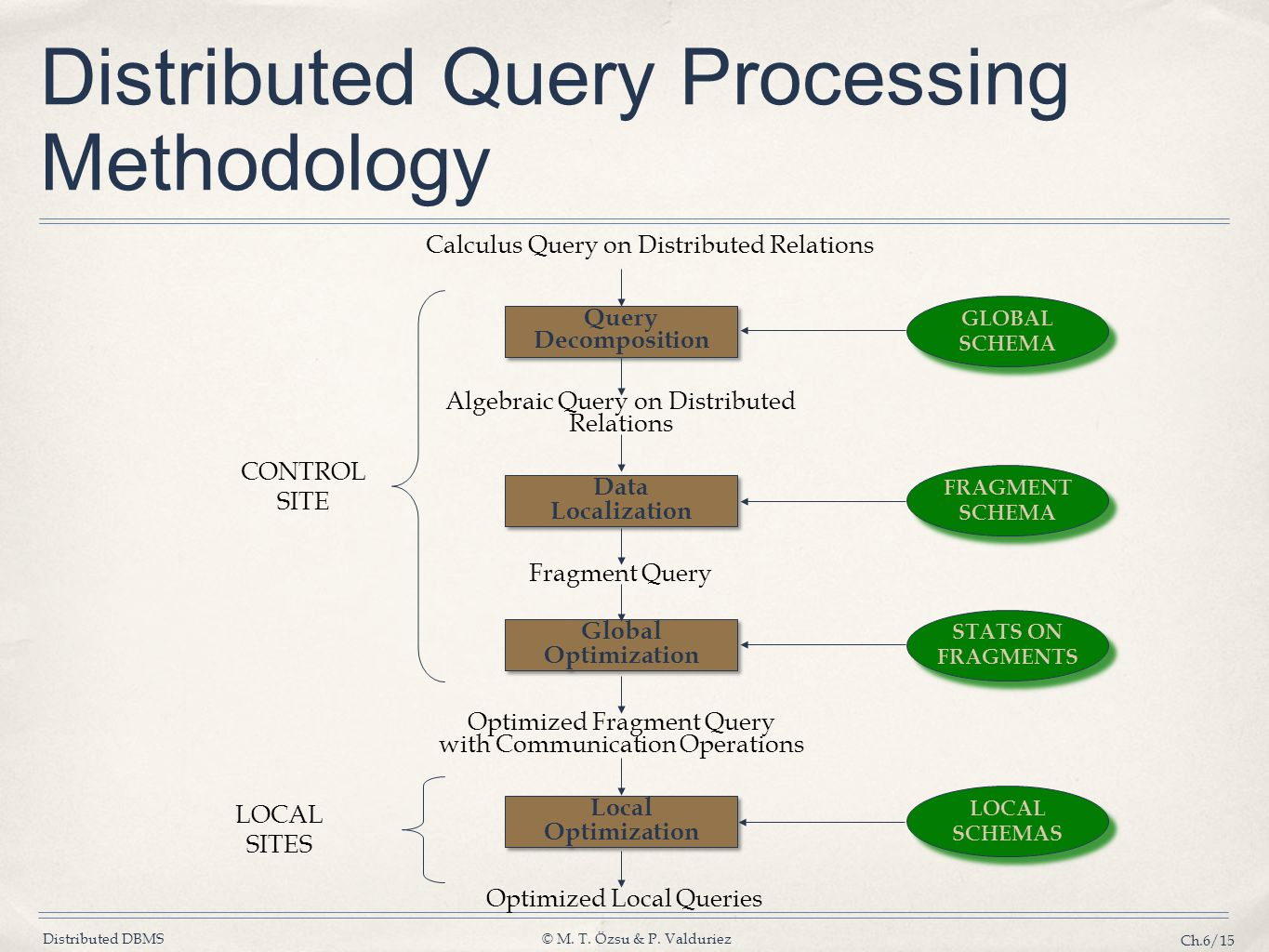 Distributed DBMS© M. T. Özsu & P. Valduriez Ch.6/15 Distributed Query Processing Methodology Calculus Query on Distributed Relations CONTROL SITE LOCA